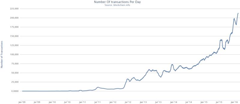 Bitcoin tăng giá liên tục và ngày càng giá trị