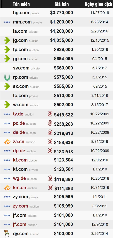 Top 25 tên miền 2 chữ đắt nhất từ 2009-11/2018
