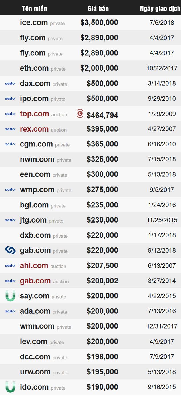 Top 25 tên miền 3 chữ đắt nhất thế giới từ 2007-2018